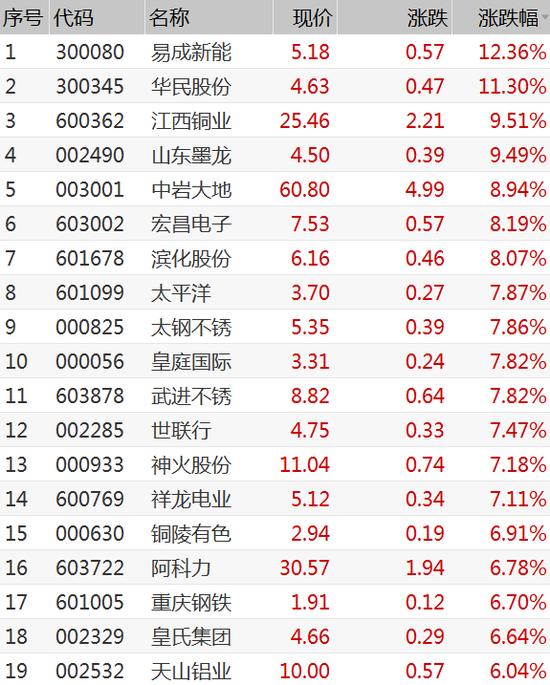 今日共有57只个股涨停破板 多只有色股在列