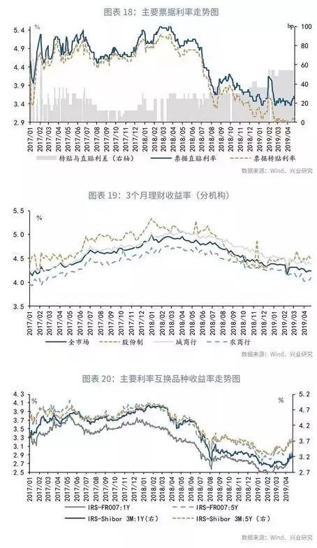四、本周政策与市场前瞻