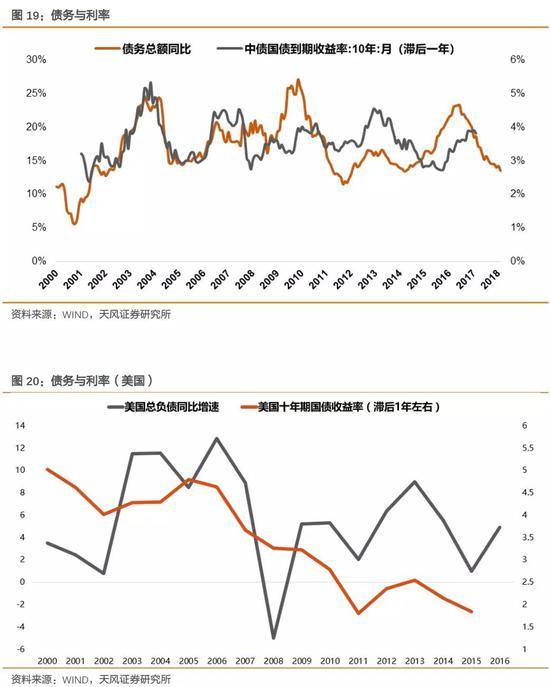 天风徐彪:贸易战不确定性升级 选择阻力最小的方向