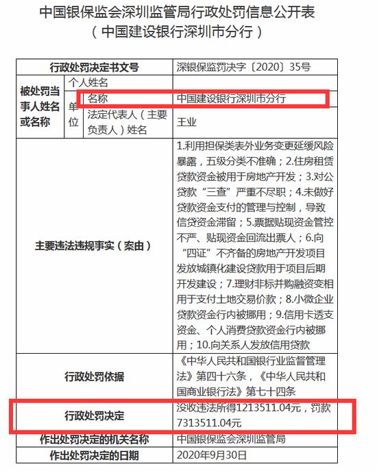 """罕见大罚单:建行深圳分行被重罚852万 10大违规""""触目惊心"""""""