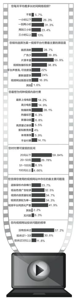 """视频平台调查:近四成用户付费仅为""""去糟粕"""""""