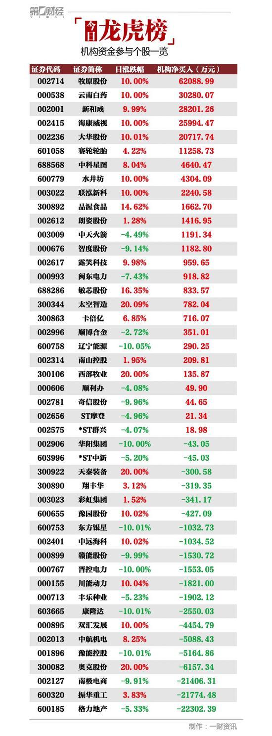 机构今日买入这26股 抢筹牧原股份6.21亿元