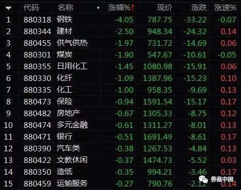 又破千亿沪市成交创4年新低 A股回调拿下三个纪