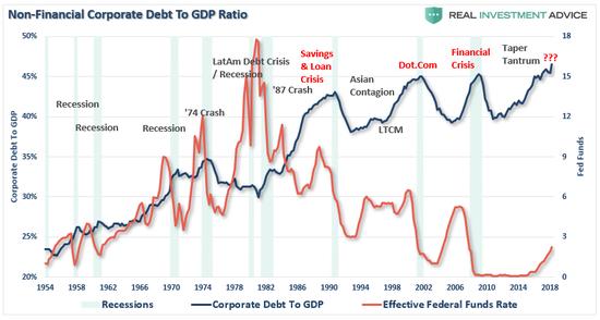 (1950年以来的经济衰退与美联储基金利率,图片来源:Lance Roberts)