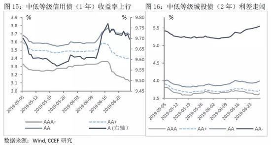 3.银行与非银之间结构性流动性紧张短期趋于缓解