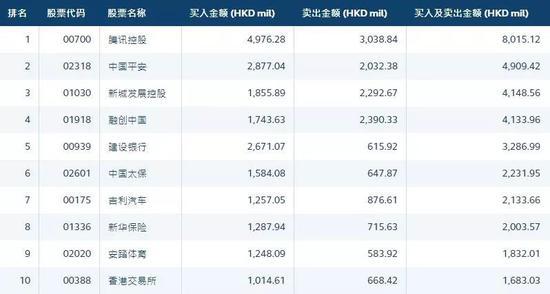 南向港股通7月成交额1634.29亿港元 较6月上升近4%