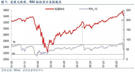 安信策略:美股调整不改A股震荡上行趋势 看好国内大循环主线