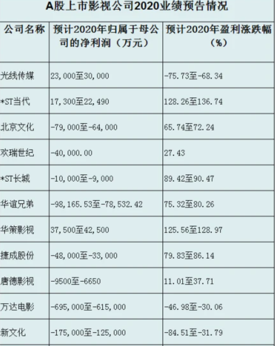 最热春节档冰火两重天:票房失利 华谊与光线成输家