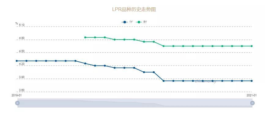 央行LPR连续9月持平,逆回购却猛增至2800亿有何深意?