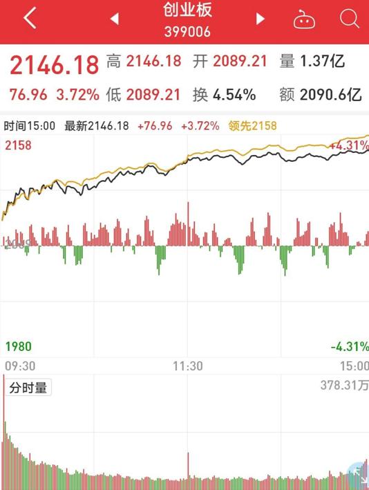 再融资新规点燃A股:投行业务爆发 业内看好头部券商