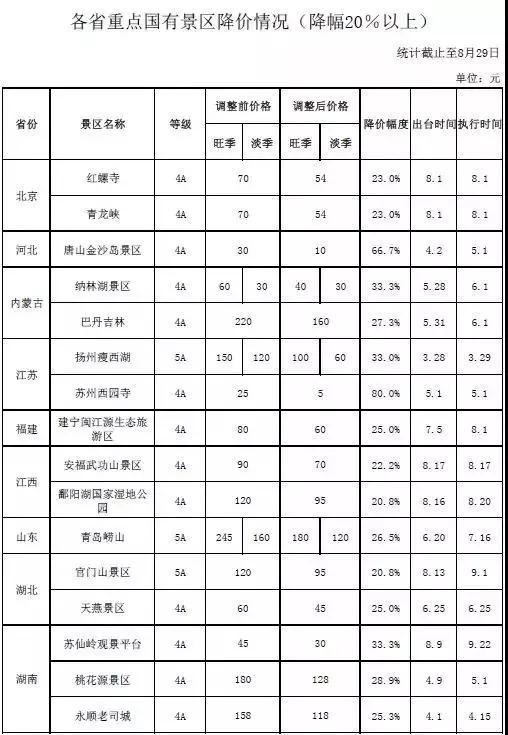 ▲《各省重点国有景区降价情况(降幅20%以上)》统计图 来源:国家发改委