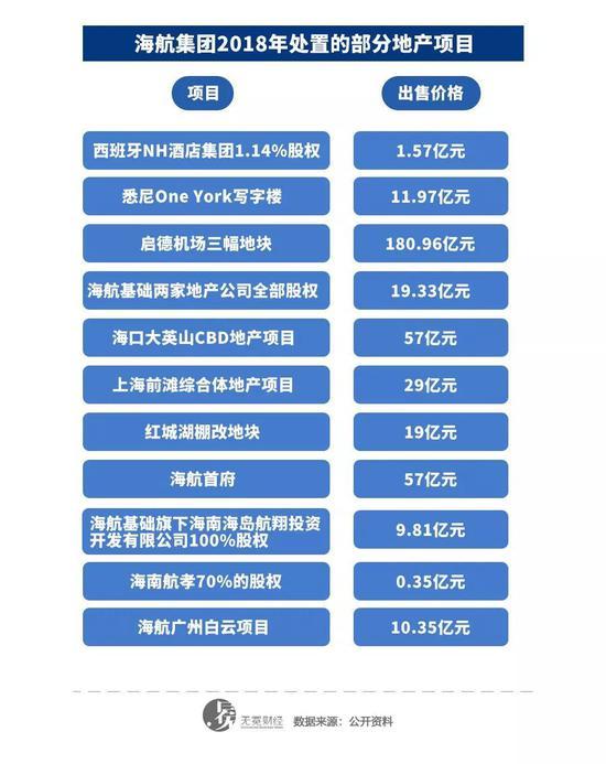 ▲2018年海航出售的部分地产类资产。