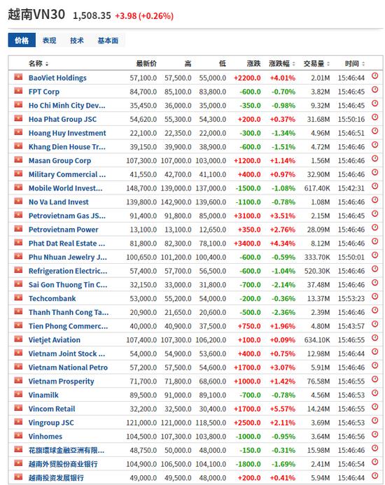 """1年暴涨82%、越南股市牛爆了:天弘这只基金赚嗨了 还能""""上车""""吗?"""