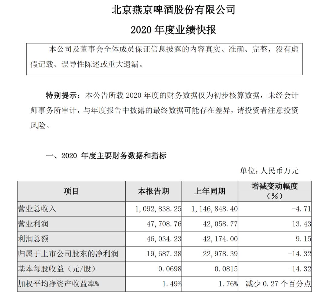 """燕京啤酒""""塌方"""":一季度预亏超过1亿 聘请王一博代言被指打水漂"""