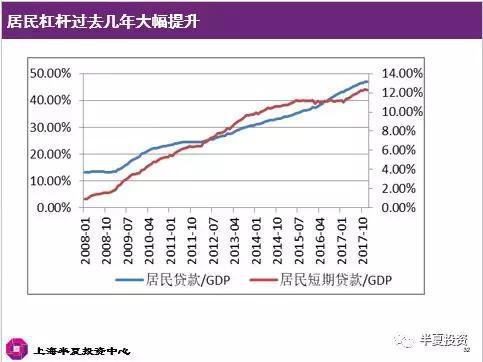 最后讲一下股票市场的估值。