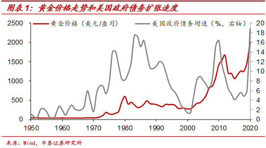 中泰梁中华:黄金天然对抗货币超发 行情大概率还会延续