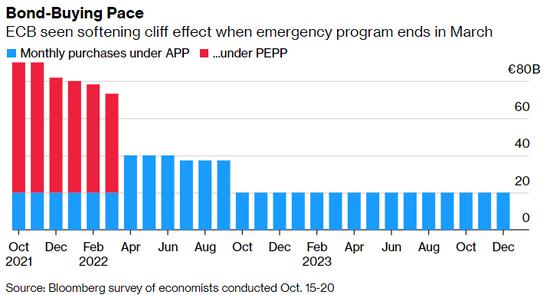 欧洲央行明年料有新刺激计划,近9成经济学家称可能提前加息