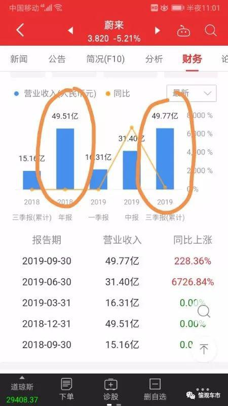 网传李书福欲砸3亿美元救蔚来 有望成第三大股东