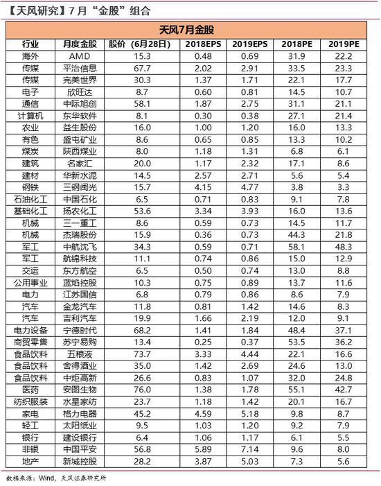 天风策略:迎接成长反弹 7月金股一览(名单)
