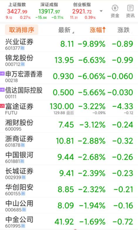 最稳兴业证券一度跌停:一天杀一券商股?两主因导致板块杀跌