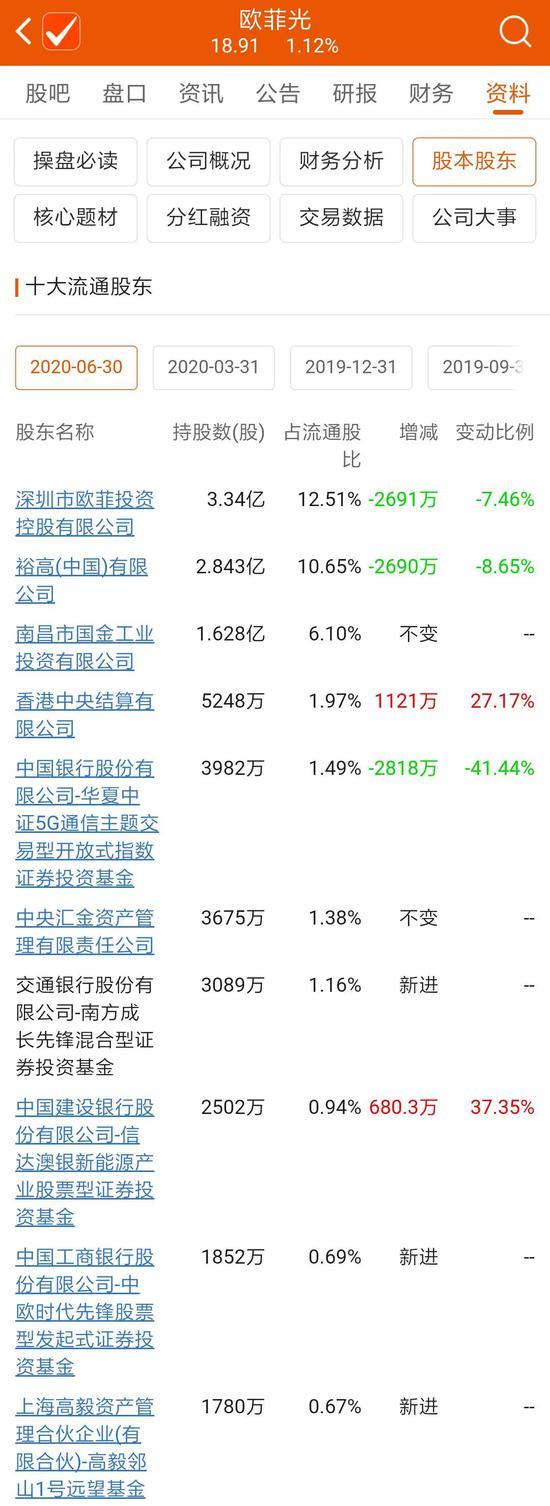 傅鹏博、张坤、周应波等百亿基金经理新买了这些票(名单)