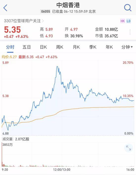 28名员工赚70亿中烟香港上市为什么那么牛?