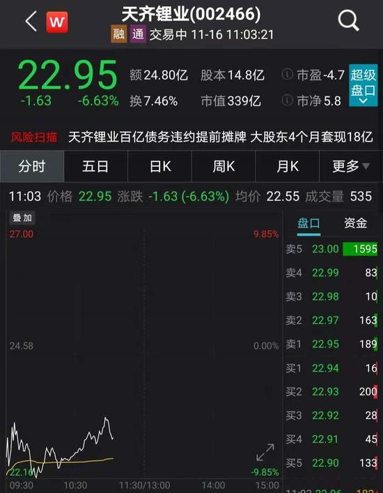 开盘跌停:300亿白马股天齐锂业陷债务危机