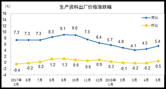 5月PPI同比上涨4.1% 涨幅扩大