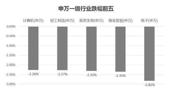 宝盈基金:央行放水不及预期、贸易战超预期导致下跌