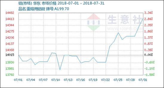 7月铝价格走势 图源:生意社