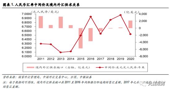 管涛:当前人民币升值压力是来自热钱流入吗?