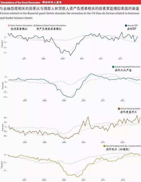 伯南克致歉 金融危机中的金融恐慌和银行断贷