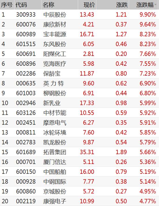 今日共有39只个股涨停破板 中钢国际业绩预增大涨5%