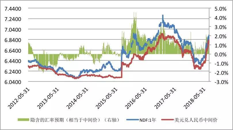 管涛:人民币有贬值压力无贬值预期