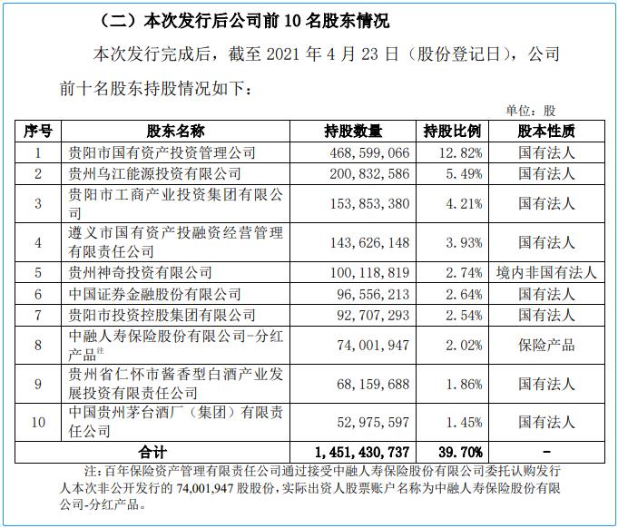 贵阳银行45亿定增发行完毕 前十大股东有调整