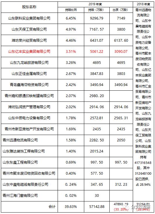 山东青州农商行股权质押风险暴露 高管大额贷款为哪般?