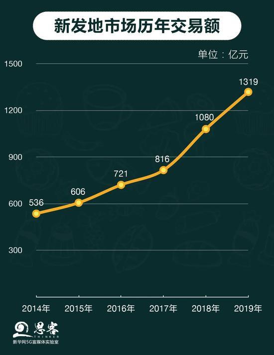 《【超越注册地址】新发地对北京意味着什么?》