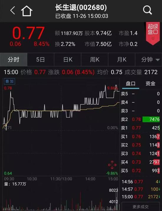 长生退在A股市场的最后一个交易日竟仅差一分钱涨停