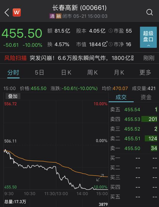 """近6万股东惊魂 """"药中茅台""""长春高新跌停:第二大股东打折减持19亿元"""