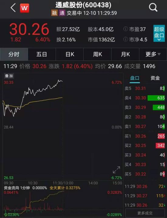 张磊、陈光明一起出手:拿下多晶硅龙头通威股份定增项目