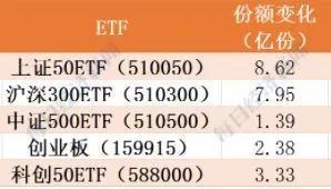 主力机构上周狂买指数ETF今日大赚 大手笔买医疗、卖券商堪称精准操作