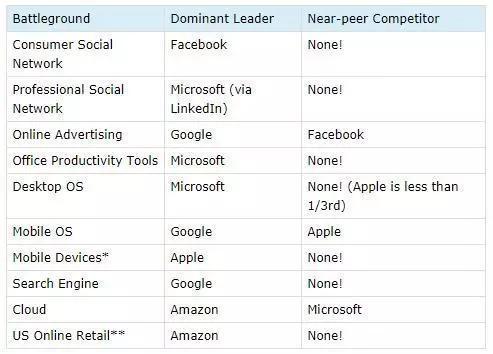 亚马逊最接近的竞争对手—— eBay 公司的规模不到 GMV 的三分之一。