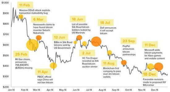 ▲ 2014年,比特币价格走势图