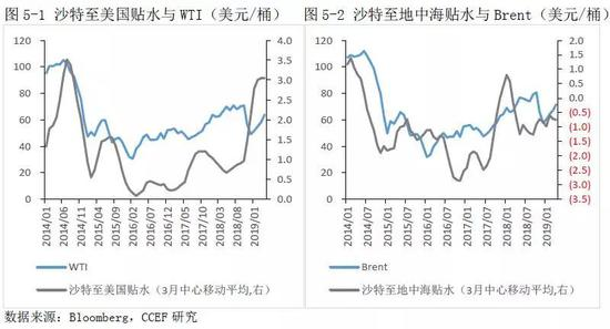 2.原油期货价格结构影响市场交易行为从而影响油价