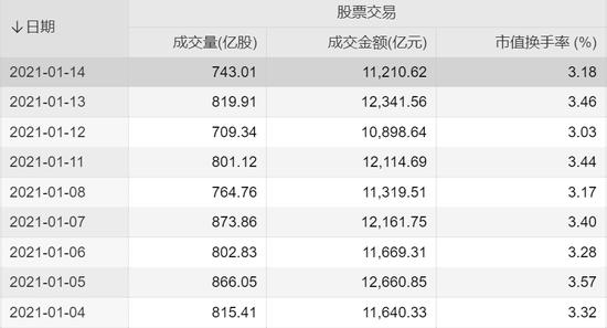 A股成交连续9天超万亿 国泰君安:这是史上第一次蓝筹泡沫