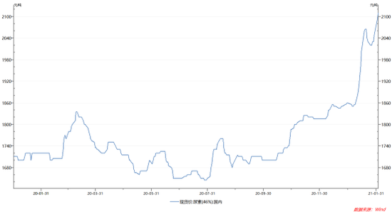 现货提价概念股大涨:尿素期货反而大跌?分析师称价格