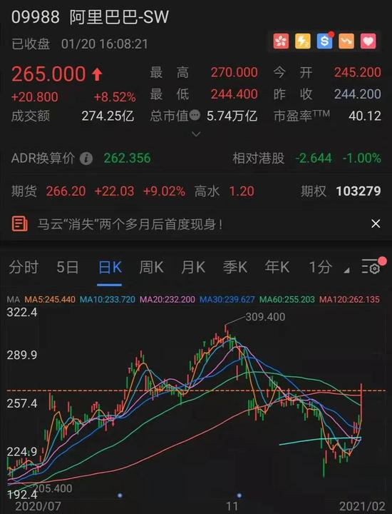 港股爆了:恒指直指3万点 昨天大涨的港股ETF却大幅下跌?