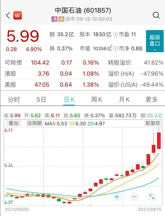 中国石油大涨!老国企有新情况?