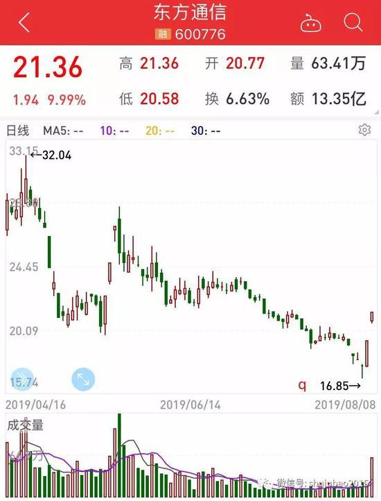 绝地反击:爆炒股大跌后竟连续涨停