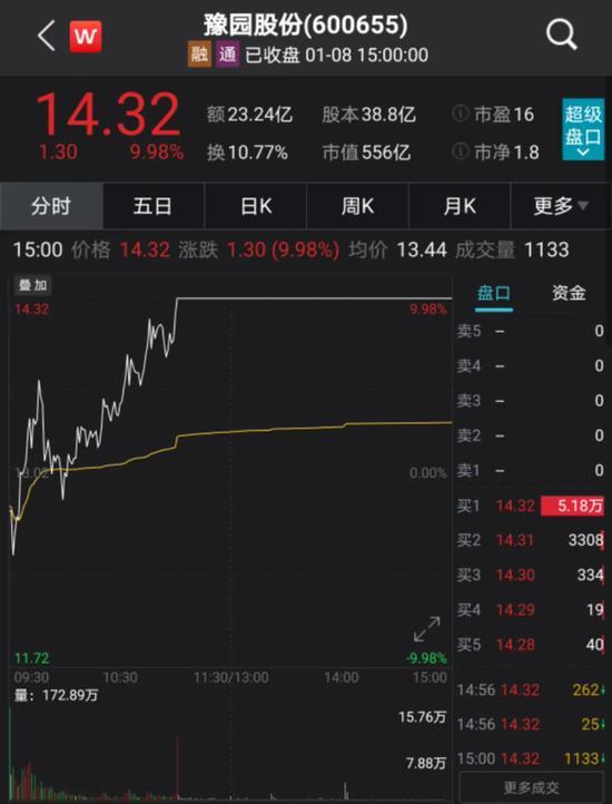 """上海首富""""贪杯"""":45亿豪饮舍得 市值暴增242亿元仅用了一周"""